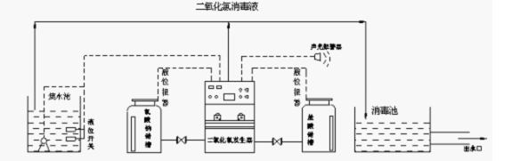 化学法二氧化氯发生器的工艺流程图